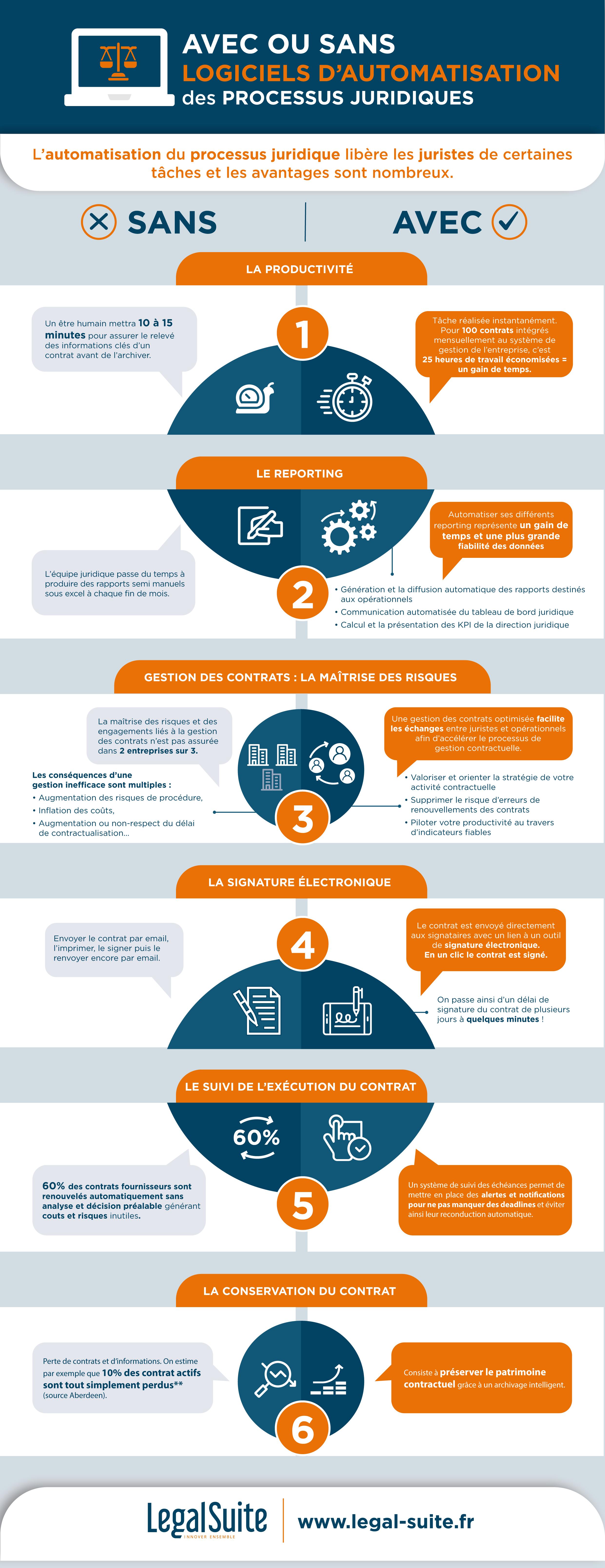 infographie_avec_ou_sans_logiciels_d_automatisation_des_processus_juridiques.png